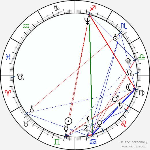 Forrest Cochran wikipedie wiki 2018, 2019 horoskop