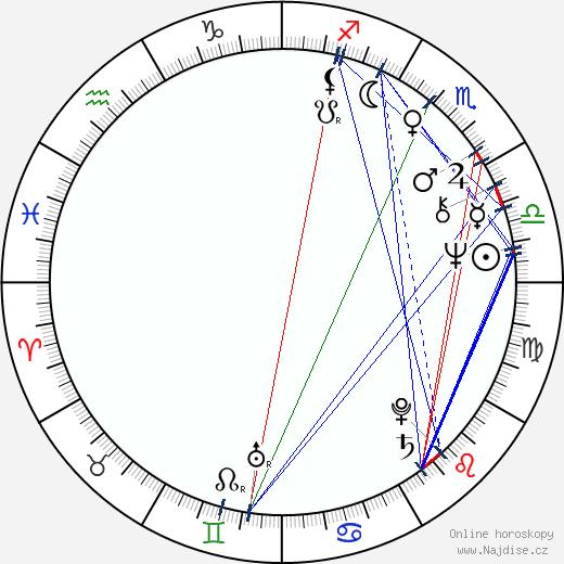 Fran Brill wikipedie wiki 2018, 2019 horoskop