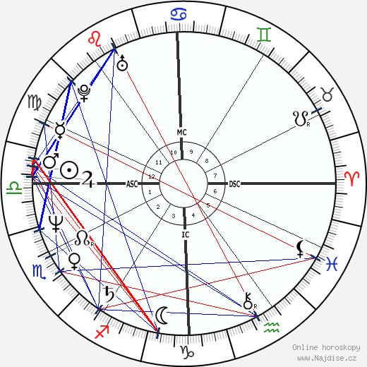 Fran Drescher wikipedie wiki 2020, 2021 horoskop