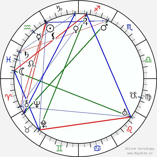 Fráňa Šrámek wikipedie wiki 2019, 2020 horoskop