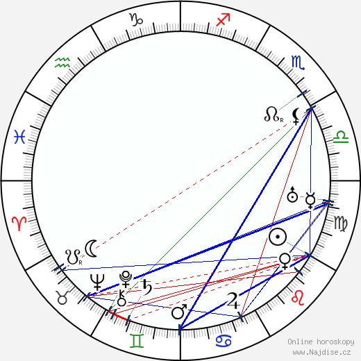 Fráňa Vajner wikipedie wiki 2018, 2019 horoskop