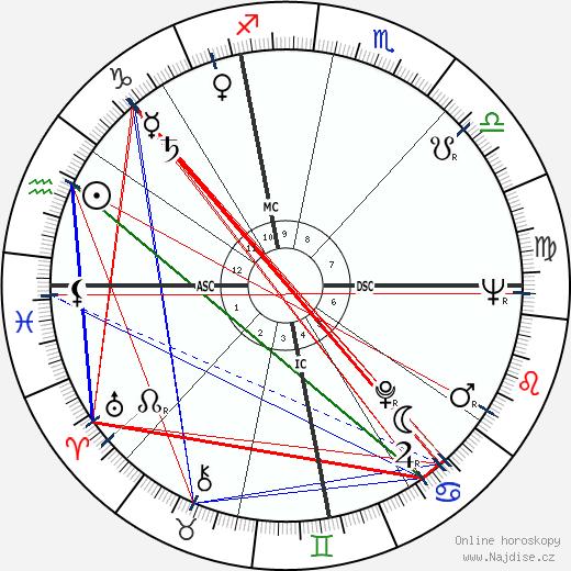 Franca Faldini wikipedie wiki 2018, 2019 horoskop