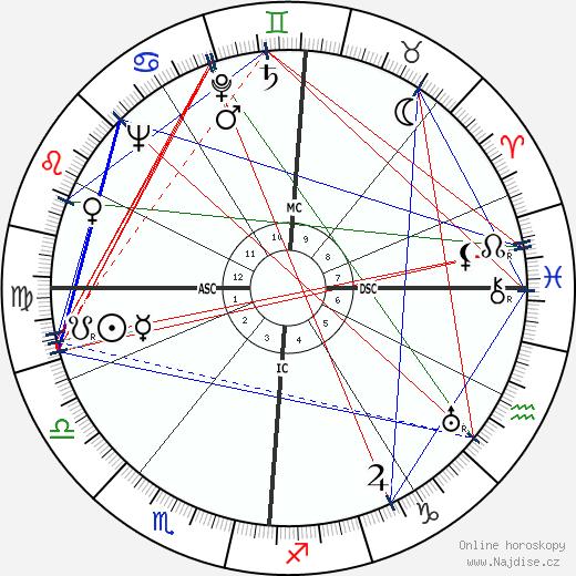 Frances Farmer wikipedie wiki 2019, 2020 horoskop
