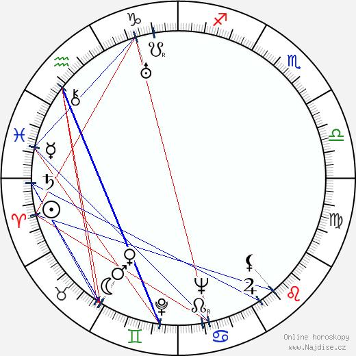 Frances Ford Fonda wikipedie wiki 2020, 2021 horoskop