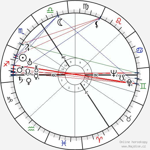 Frances Yates wikipedie wiki 2019, 2020 horoskop