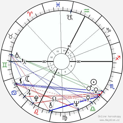 Francesca Vacca wikipedie wiki 2018, 2019 horoskop