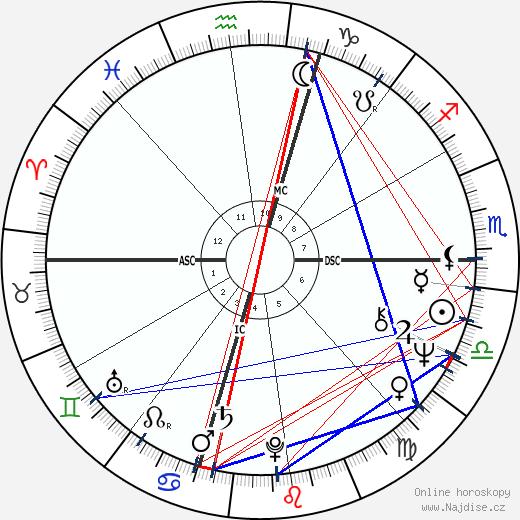 Francesco Ambrosio wikipedie wiki 2018, 2019 horoskop