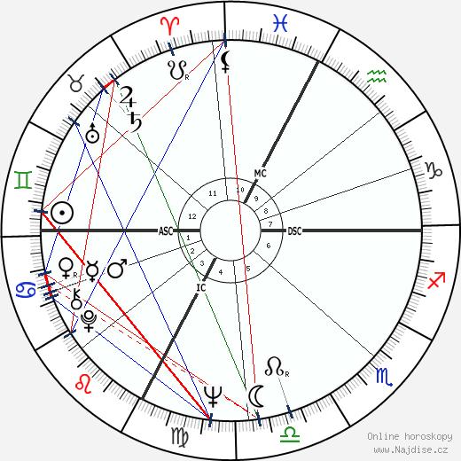 Francesco Guccini wikipedie wiki 2017, 2018 horoskop