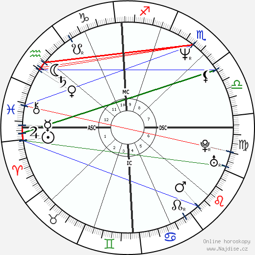 Francesco Quinn wikipedie wiki 2020, 2021 horoskop