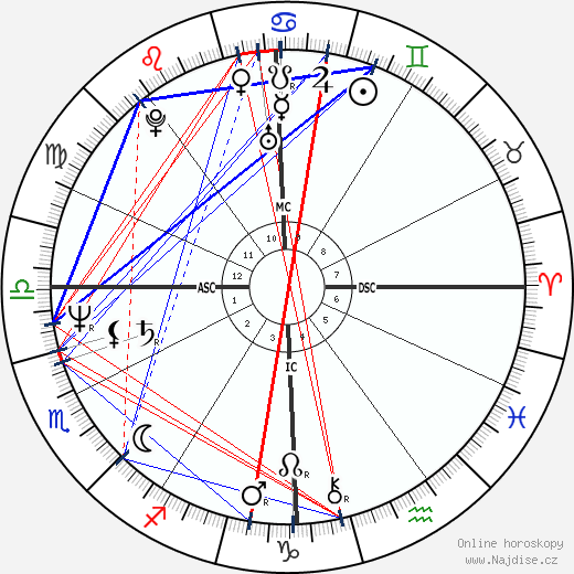 Francesco Rutelli wikipedie wiki 2018, 2019 horoskop