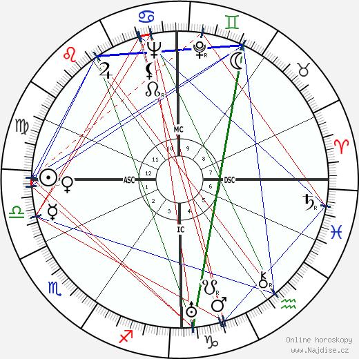 Francis Ambrière wikipedie wiki 2019, 2020 horoskop