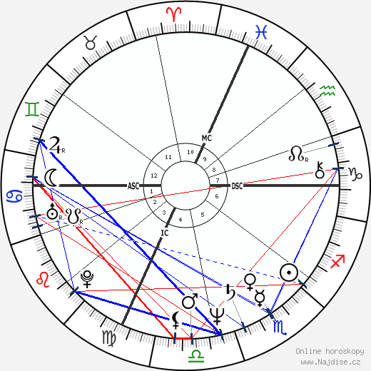 Francis Cabrel wikipedie wiki 2018, 2019 horoskop