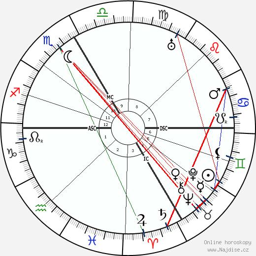 Francis de Miomandre wikipedie wiki 2019, 2020 horoskop