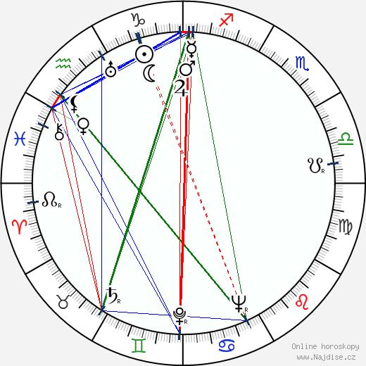 Francis De Wolff wikipedie wiki 2018, 2019 horoskop