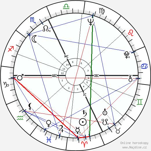 Francis Ford Coppola wikipedie wiki 2019, 2020 horoskop