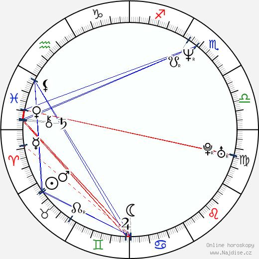 Francis Fulton-Smith wikipedie wiki 2019, 2020 horoskop