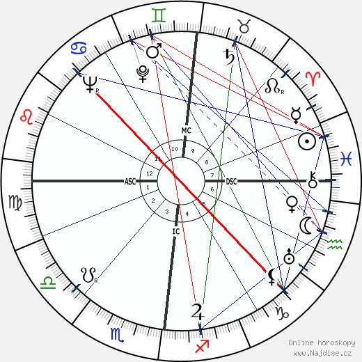 Francis Gruber wikipedie wiki 2020, 2021 horoskop