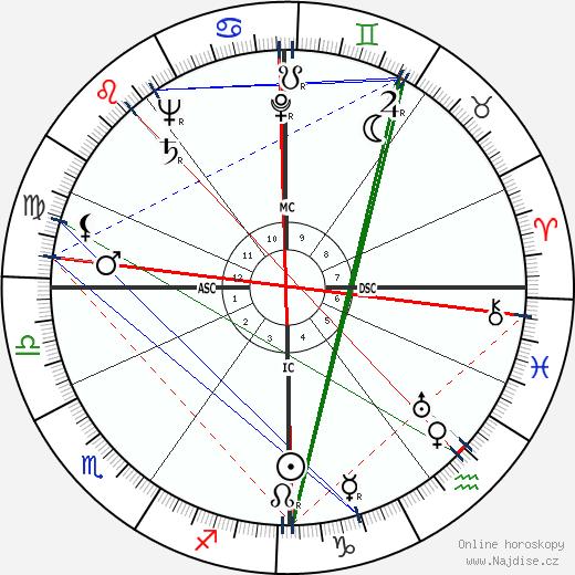 Francis John Minton wikipedie wiki 2018, 2019 horoskop