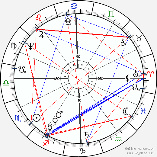 Francis Lacassin wikipedie wiki 2018, 2019 horoskop