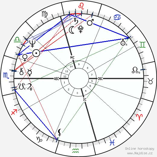 Francis Perrin wikipedie wiki 2019, 2020 horoskop