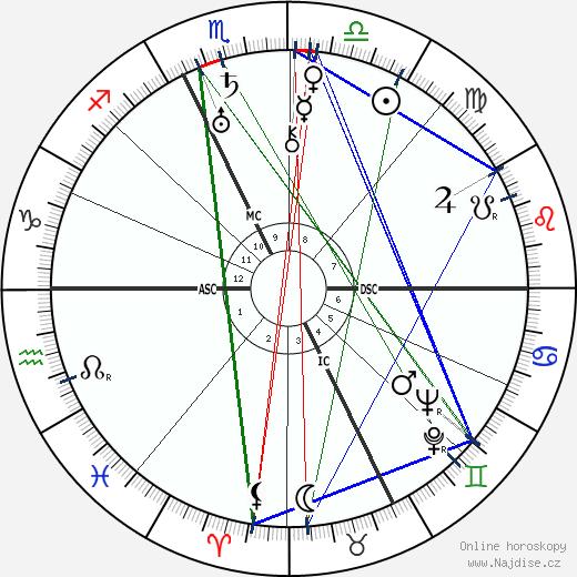 Francis Scott Fitzgerald wikipedie wiki 2018, 2019 horoskop