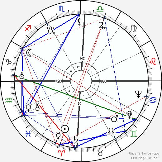 Francisco 'Chico' Xavier wikipedie wiki 2018, 2019 horoskop