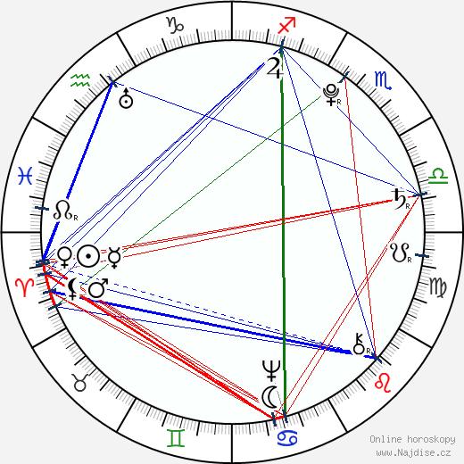 Francisco de Goya wikipedie wiki 2018, 2019 horoskop