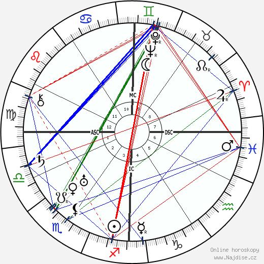 Francisco Franco wikipedie wiki 2018, 2019 horoskop