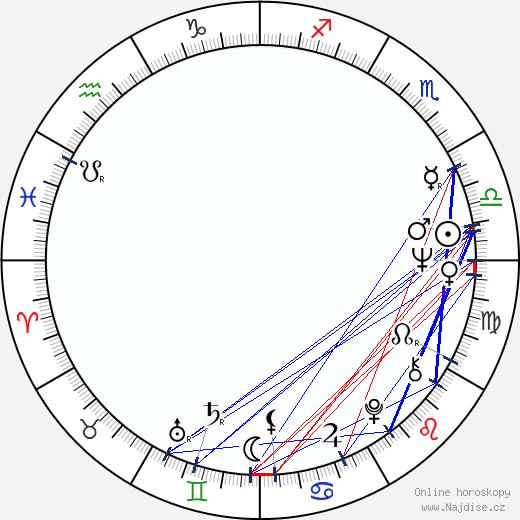 Franciszek Trzeciak wikipedie wiki 2018, 2019 horoskop