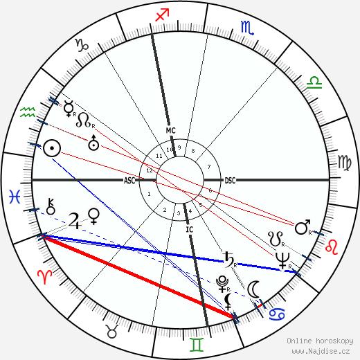 Franco Fabrizi wikipedie wiki 2018, 2019 horoskop