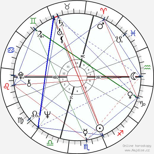 Franco Nero wikipedie wiki 2020, 2021 horoskop