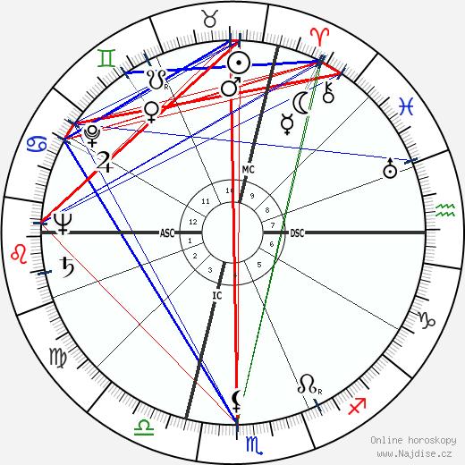 Franco Rossi wikipedie wiki 2019, 2020 horoskop