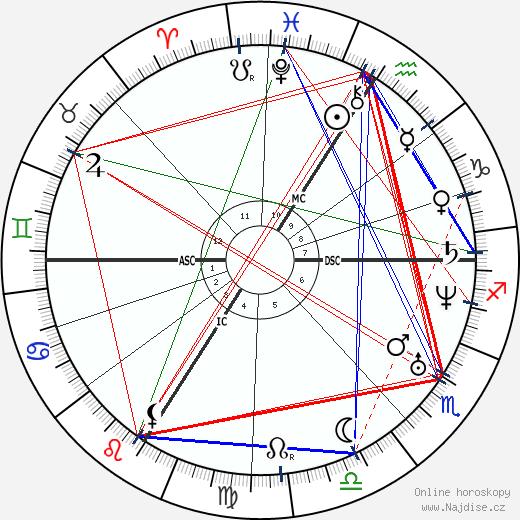 Francois Bazaine wikipedie wiki 2018, 2019 horoskop