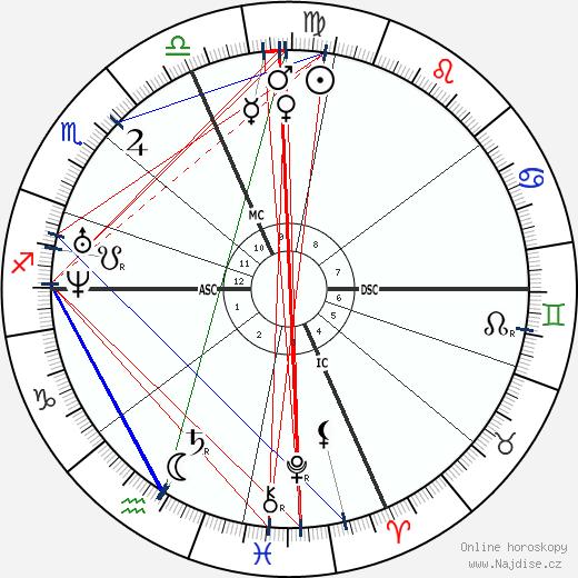 Francois Bazin wikipedie wiki 2019, 2020 horoskop
