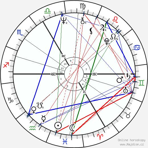François Cevert wikipedie wiki 2018, 2019 horoskop