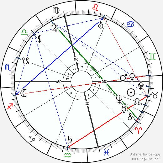 François Coty wikipedie wiki 2020, 2021 horoskop