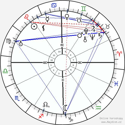 François Darlan wikipedie wiki 2020, 2021 horoskop