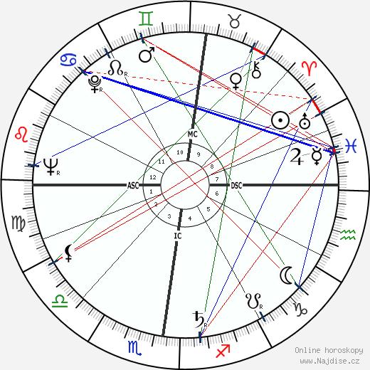 Francois Furet wikipedie wiki 2019, 2020 horoskop