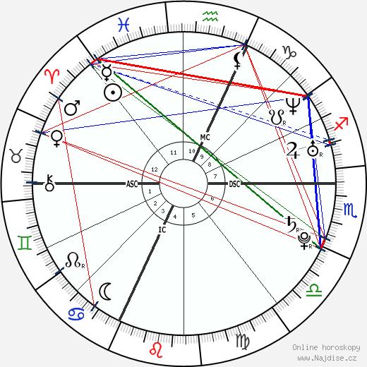 François Gabart wikipedie wiki 2017, 2018 horoskop