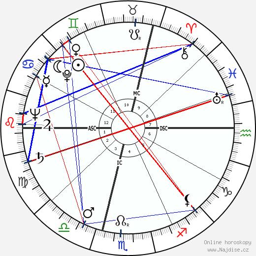 François Jacob wikipedie wiki 2019, 2020 horoskop