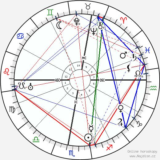 Francois Porche wikipedie wiki 2020, 2021 horoskop