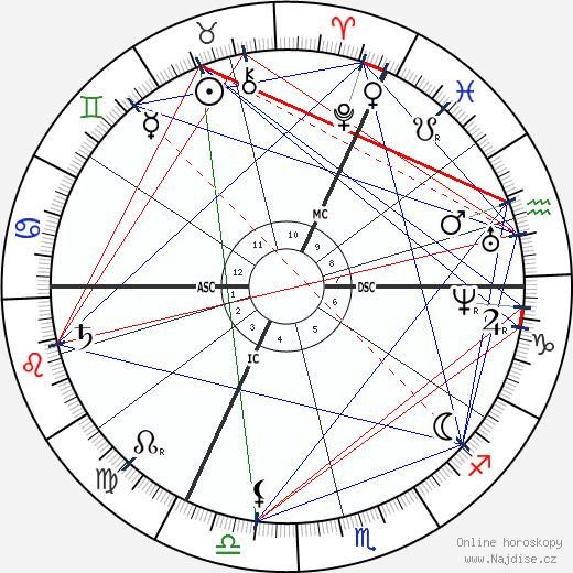 Francois Raoult wikipedie wiki 2018, 2019 horoskop