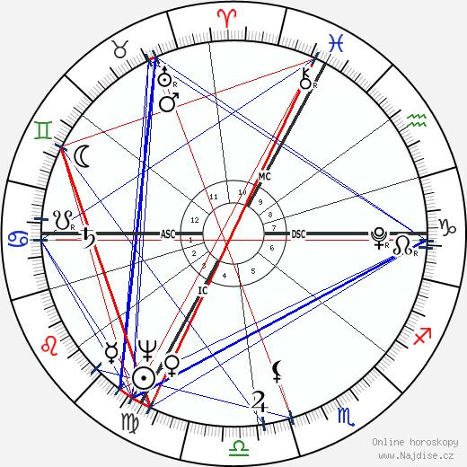 François René de Chateaubriand wikipedie wiki 2019, 2020 horoskop