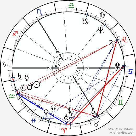 François Truffaut wikipedie wiki 2019, 2020 horoskop