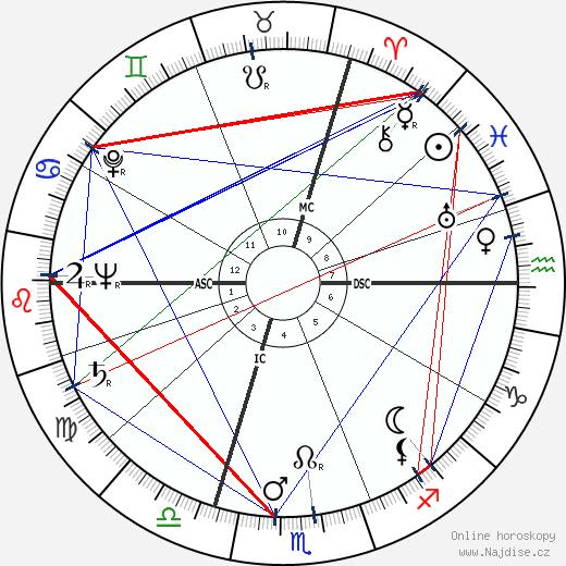 Françoise d'Eaubonne wikipedie wiki 2019, 2020 horoskop