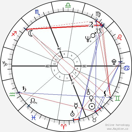 Françoise Fabian wikipedie wiki 2017, 2018 horoskop