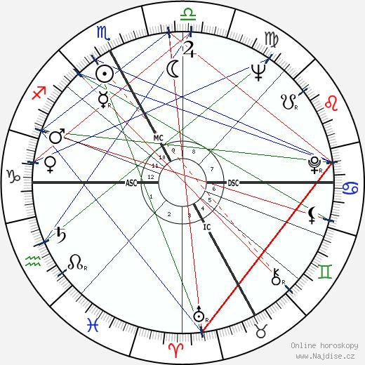 Françoise Héritier wikipedie wiki 2019, 2020 horoskop