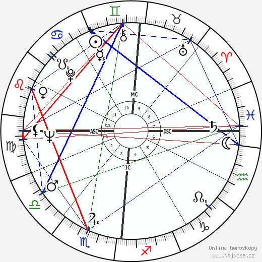 Françoise Sagan wikipedie wiki 2018, 2019 horoskop