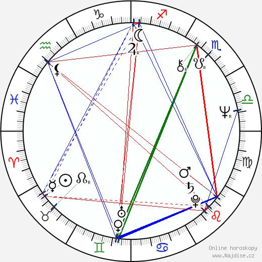 Frank Abagnale wikipedie wiki 2020, 2021 horoskop