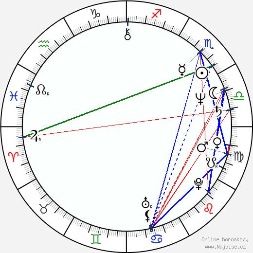 Frank Abe wikipedie wiki 2018, 2019 horoskop